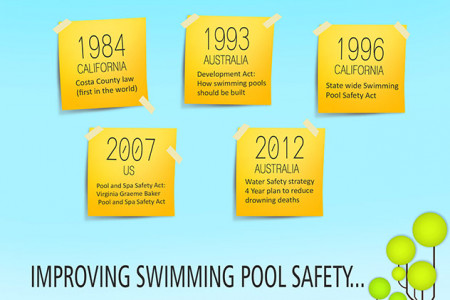 Infographic on pool safety  Infographic
