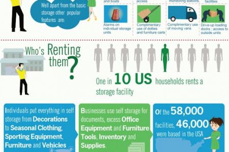 Infographic on
