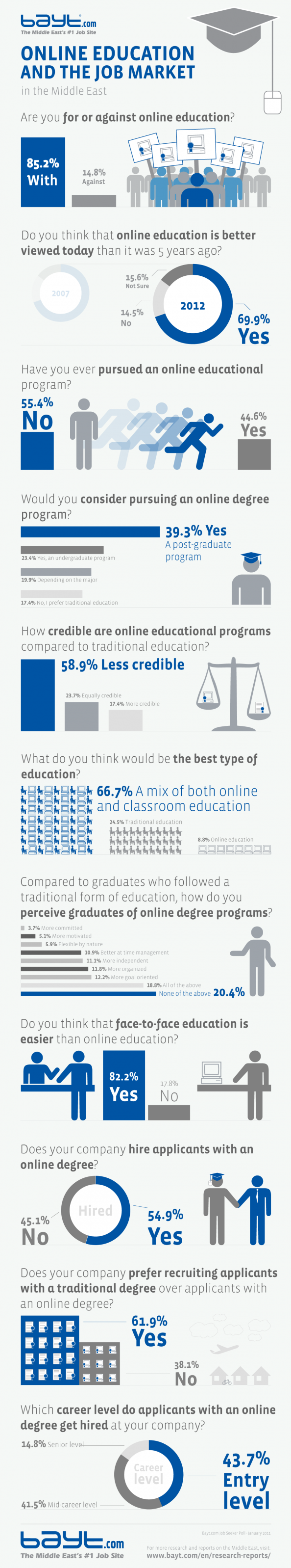 Infographic: Online Education and the Job Market in the Middle East Infographic