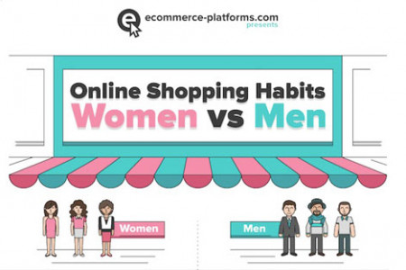 Infographic: Online Shopping Habits Men vs. Women Infographic