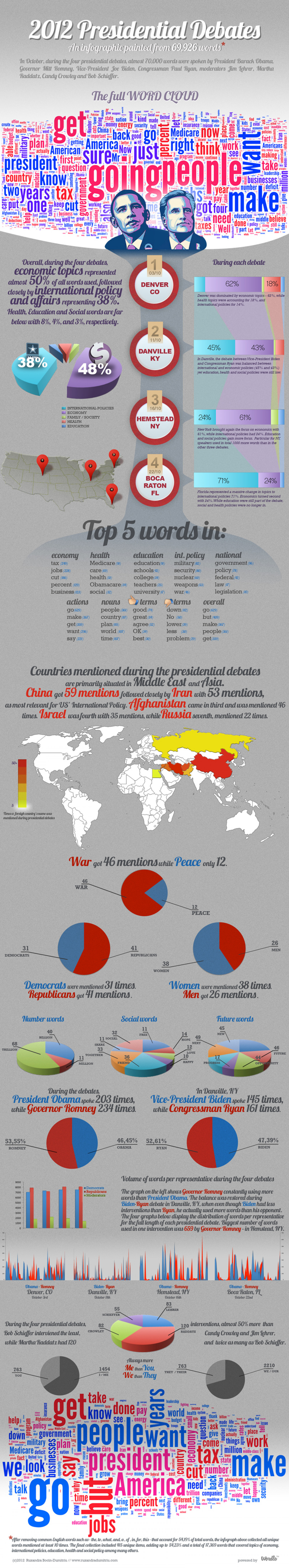 Infographic painted from the 69,926 words used during the four presidential debates Infographic