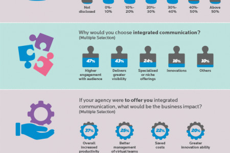 Infographic PR in India - Climbing up the Value Chain Infographic