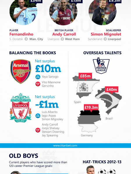 Premier League 2013-14  Infographic