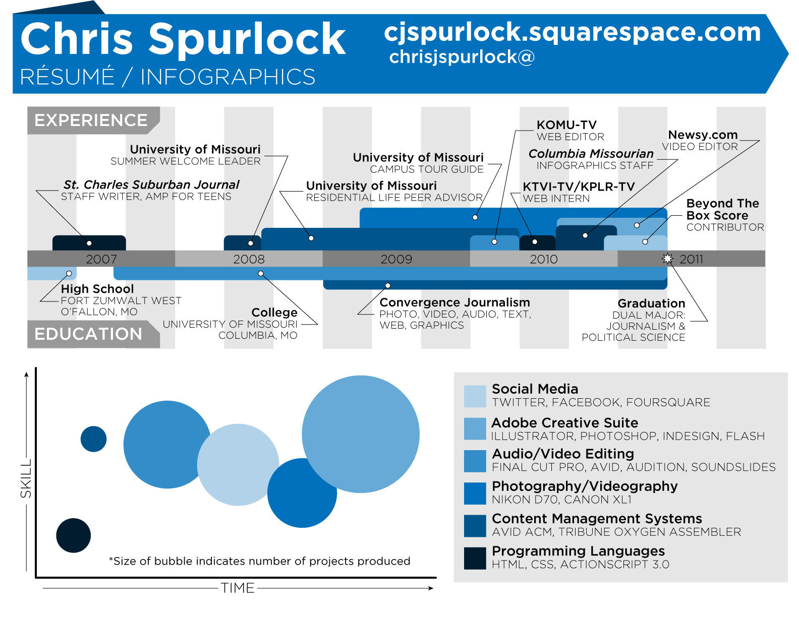 Infographic resume chris spurlock for Creative pool design jobs