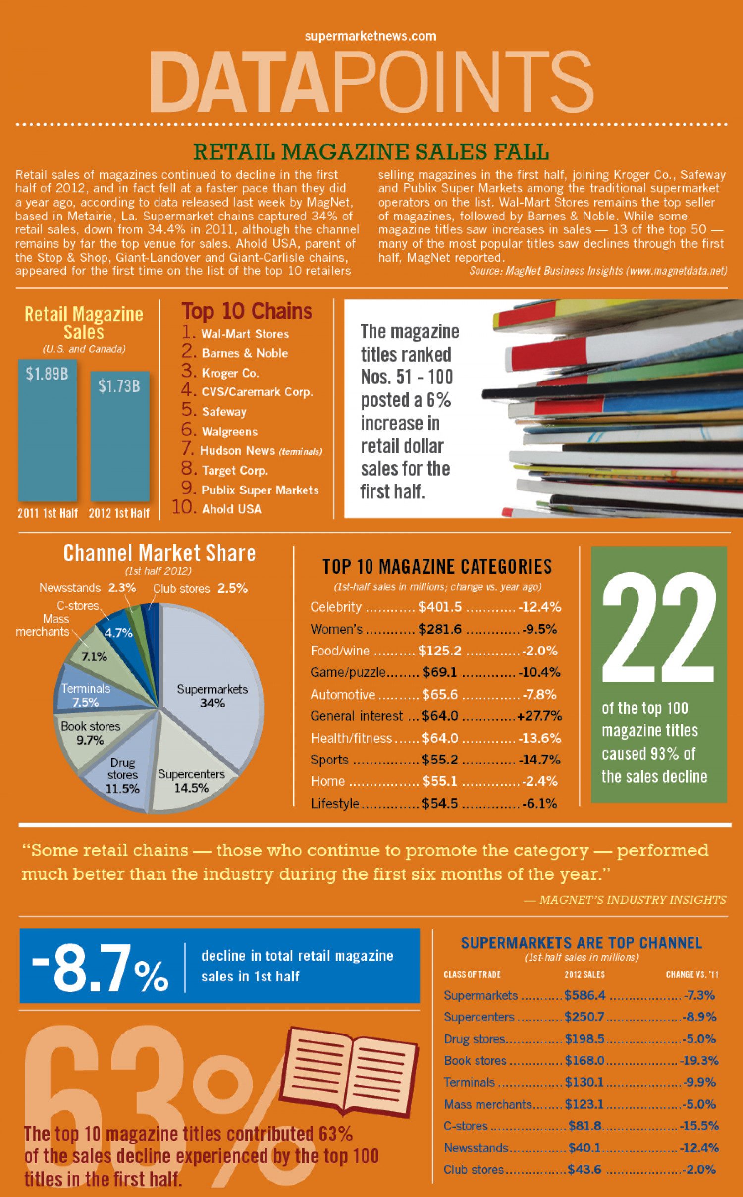 Retail Magazine Sales Fall Infographic