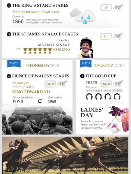 Royal Ascot 2013 Infographic