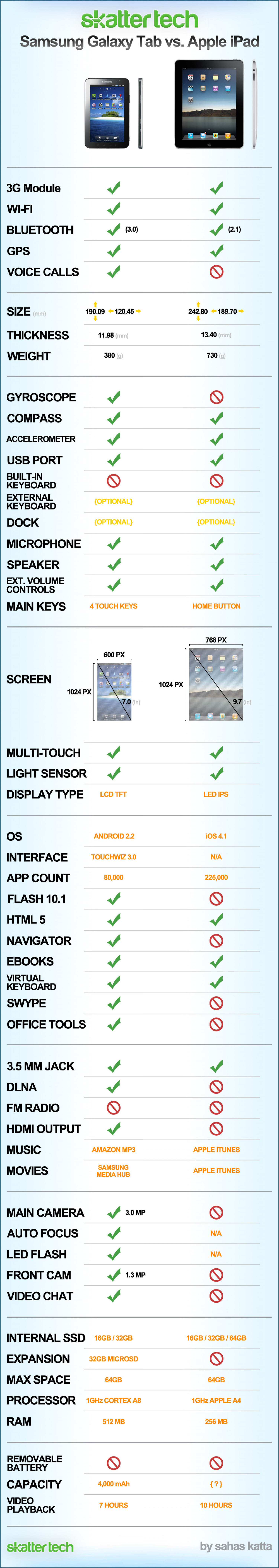 Infographic: Samsung Galaxy Tab vs. Apple iPad Infographic