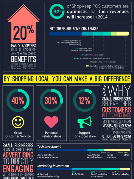 Small Business is Big and Growing Fast Infographic