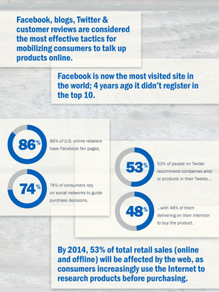 Infographic: The Business Of Social Media - Meme Machine - Social ... Infographic