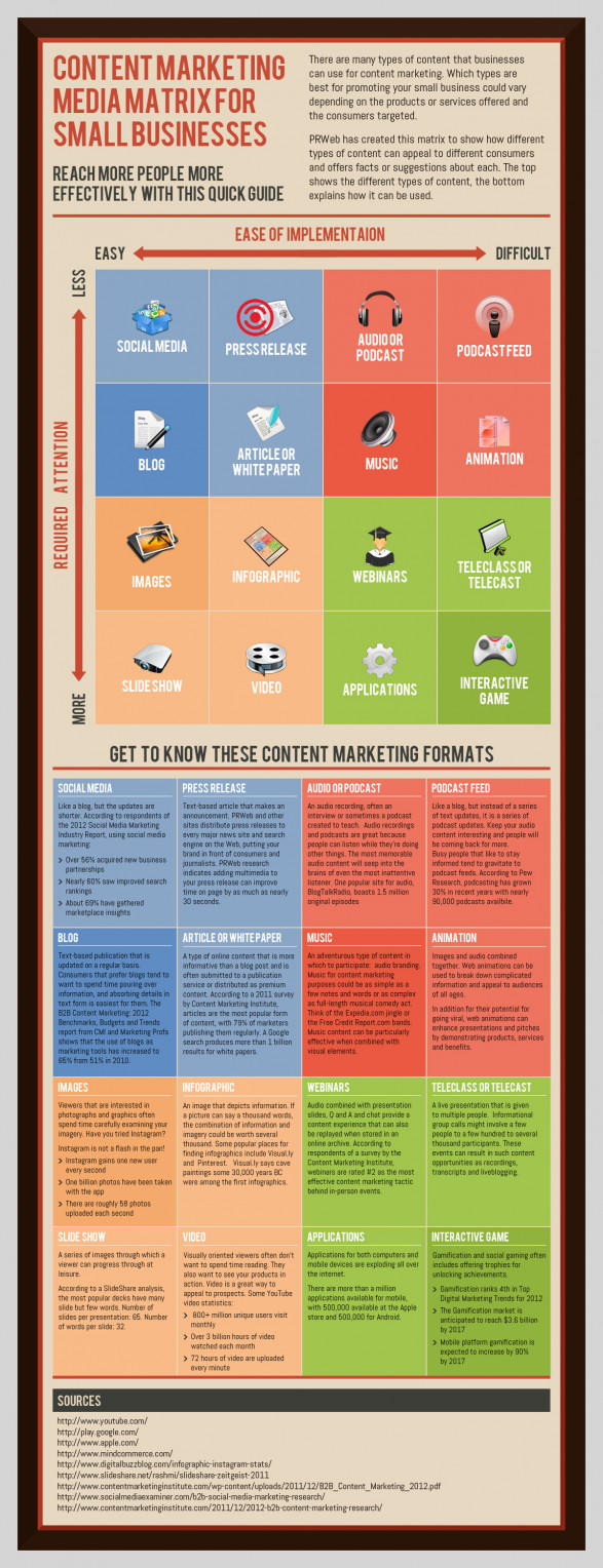 [Infographic] The Content Marketing Matrix for Small Businesses