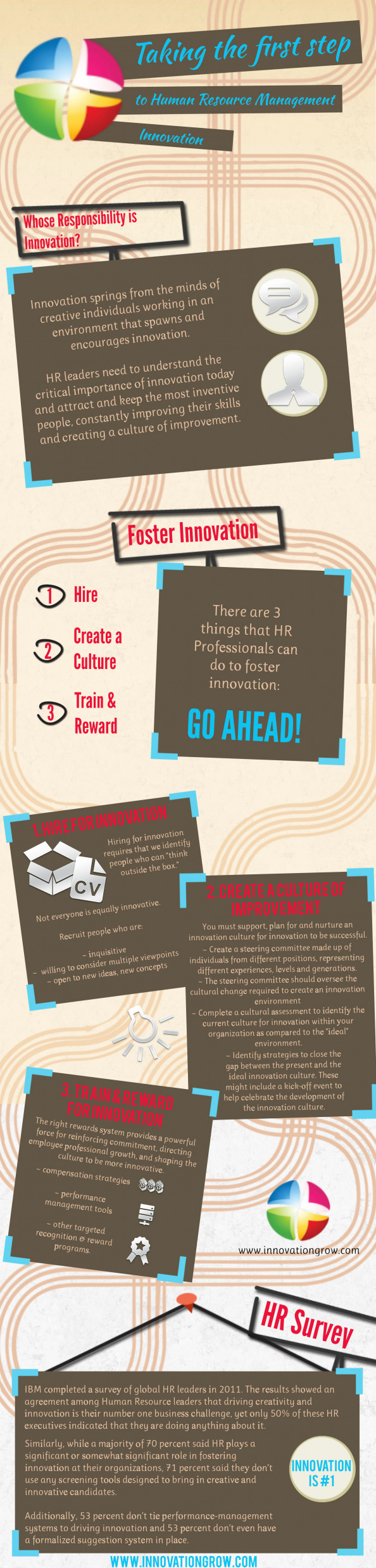 The First Step to Human Resource Management Innovation Infographic