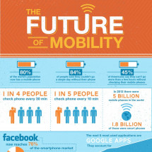 The Future of Mobility Infographic