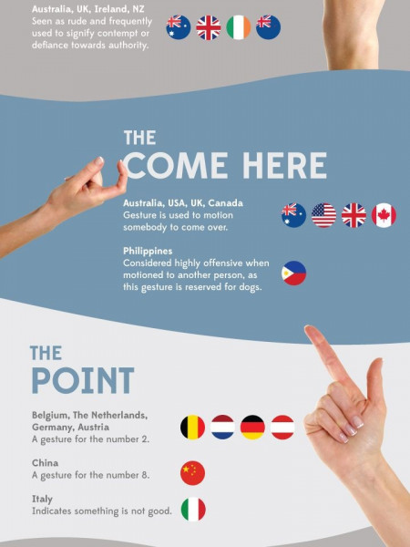 The Global Guide to Hand Gestures Infographic