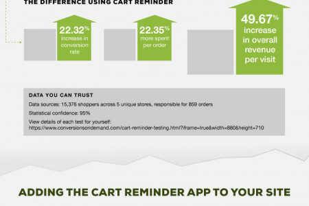 Infographic: The Hidden Opportunity  in Cart Abandonment Infographic