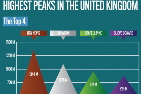 Infographic: The Highest Peaks in the UK Infographic