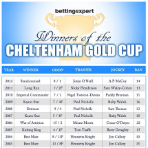 Infographic: The History Of The Cheltenham Gold Cup Infographic