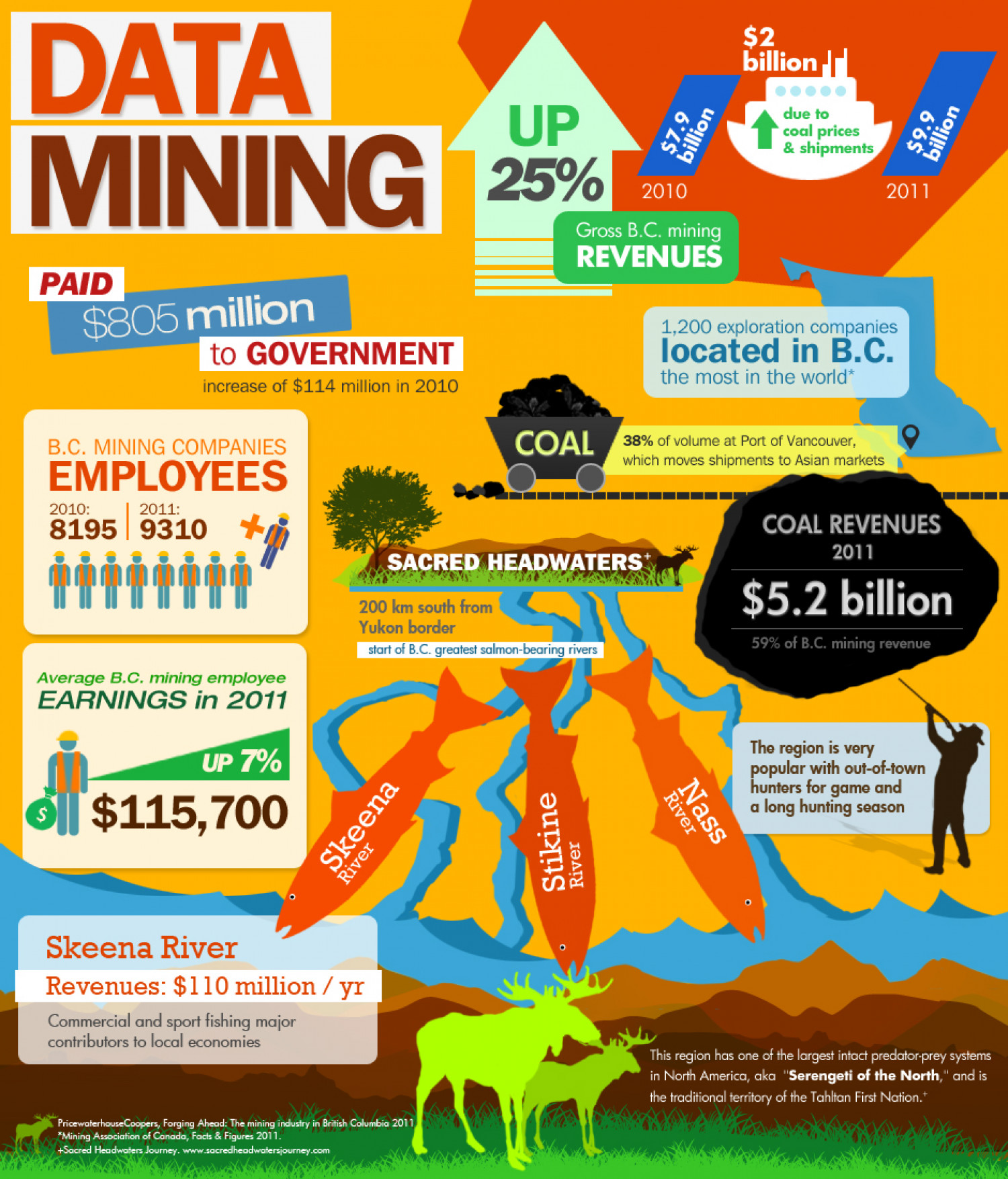 The impact of B.C.'s mining boom Infographic