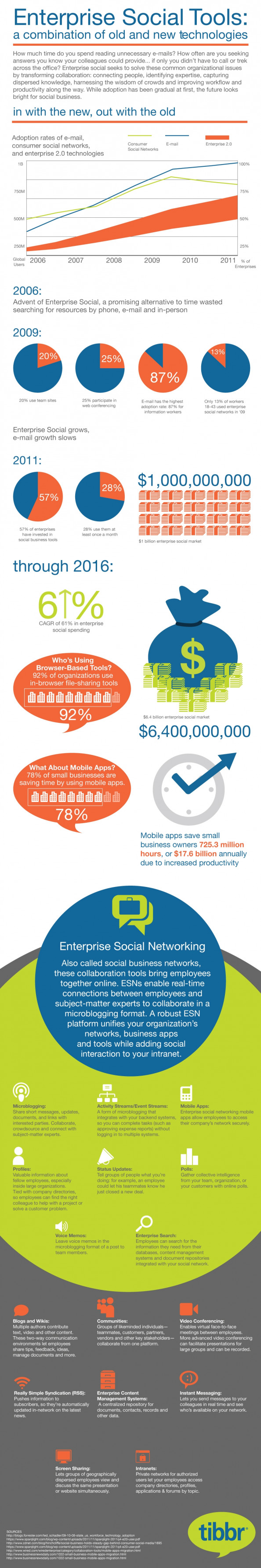 INFOGRAPHIC: The Progress of Enterprise Social Technology Infographic