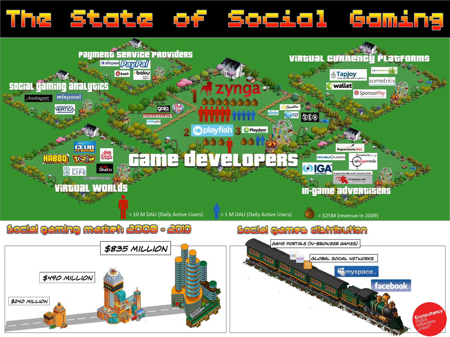 Infographic: The State of Social Gaming Infographic