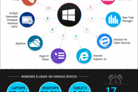 Infographic: Top 11 Features of Windows 8 Infographic