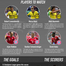 UEFA Champions League 2013 Final Infographic