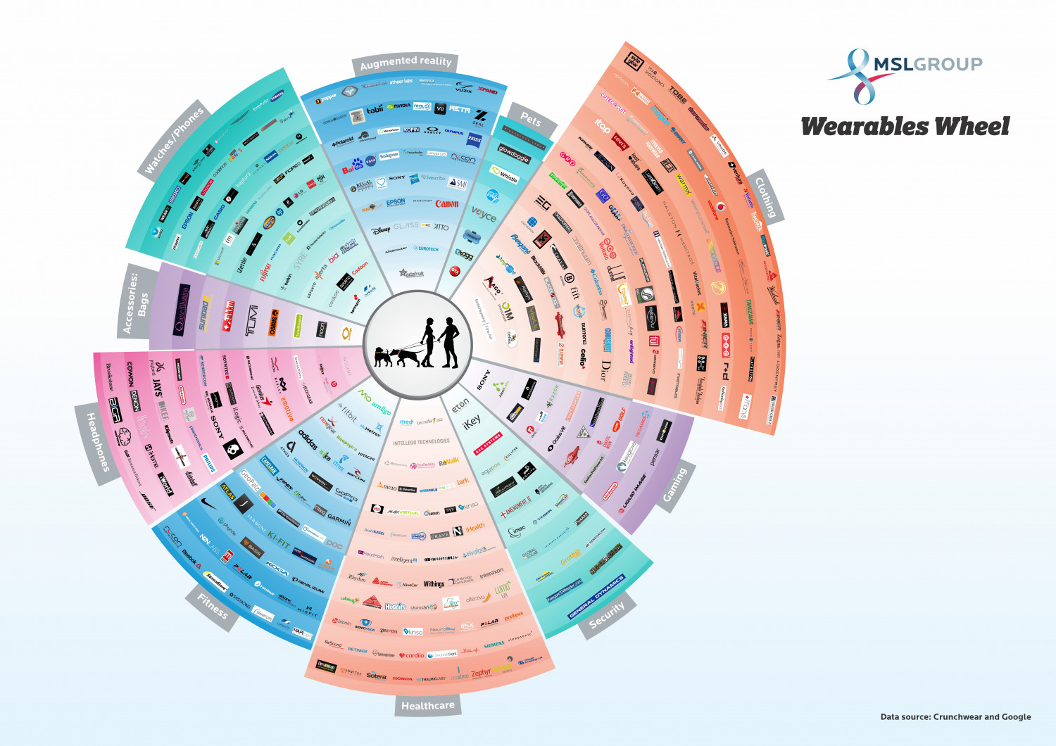 The Wearable Wheel Infographic