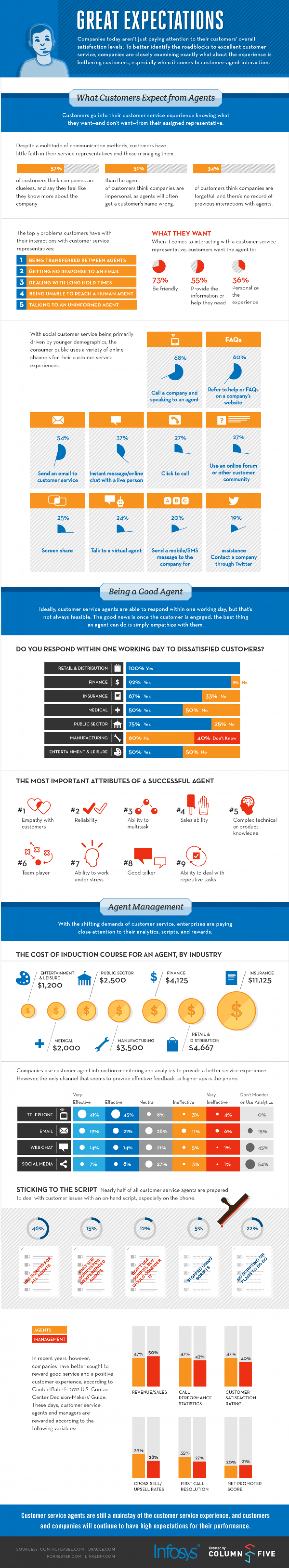 What Customers Expect from Agents Infographic