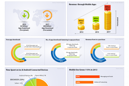 Infographics Of App Marketing Infographic