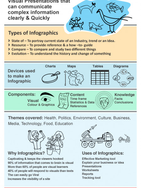 Infographics to explain infographics! Infographic