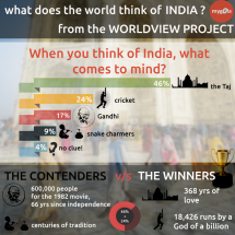 Infogrpahic - What does India mean? Infographic