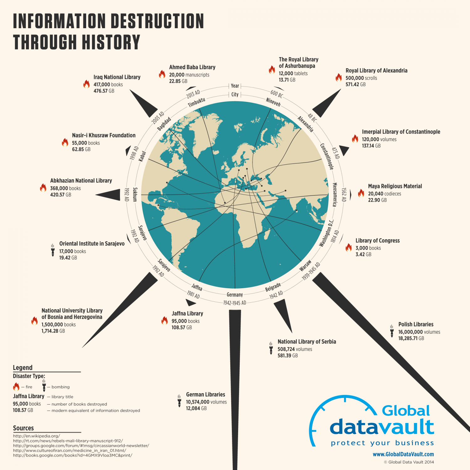 Information Destruction Through History Infographic