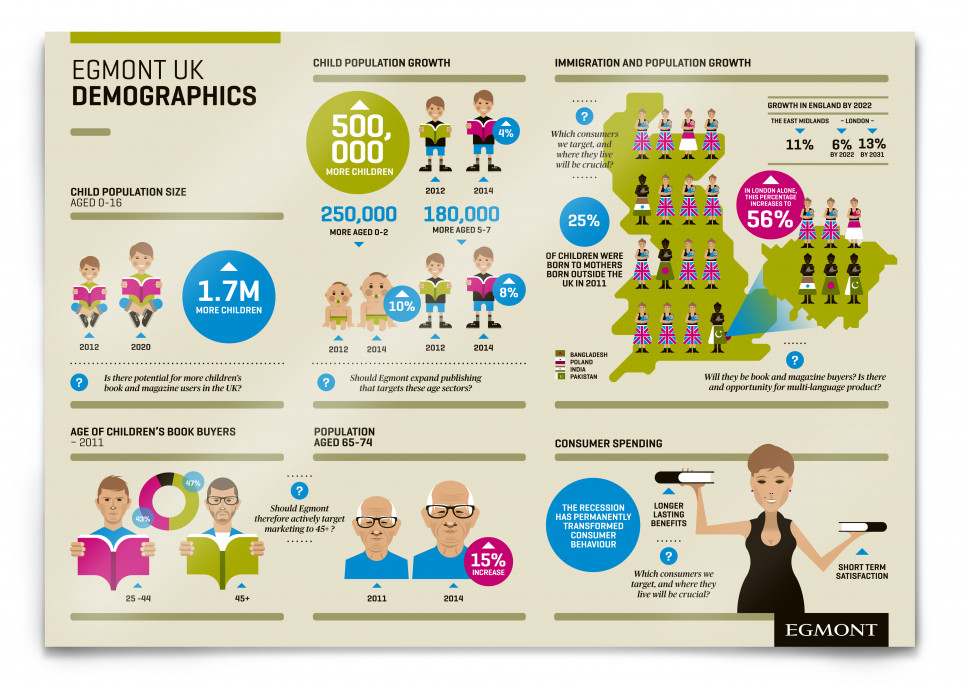 Egmont Publishers UK Infographic