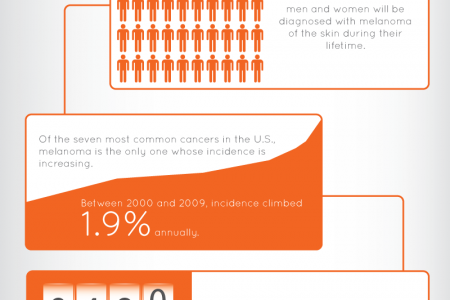 Information on Melanoma Infographic