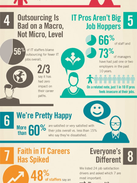 2014 US IT Salary Survey Infographic