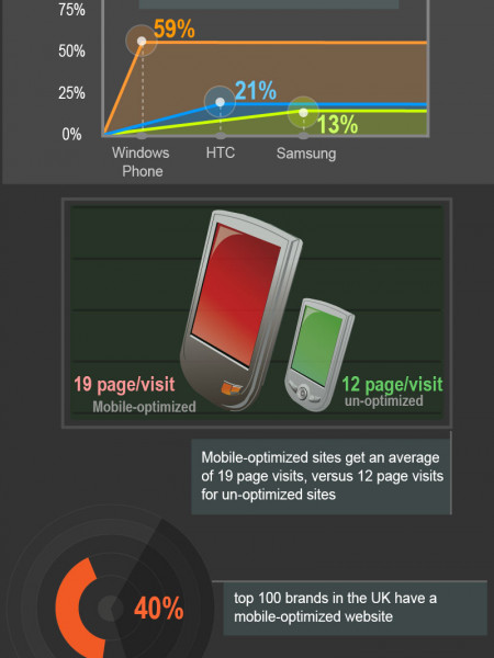 Informative Mobile Stats #1 Infographic