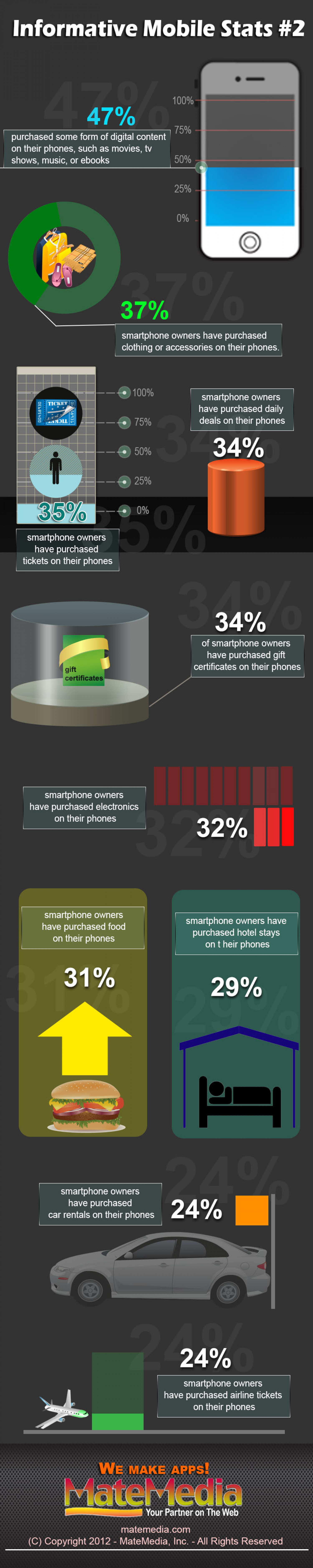 Informative Mobile Stats #2 Infographic