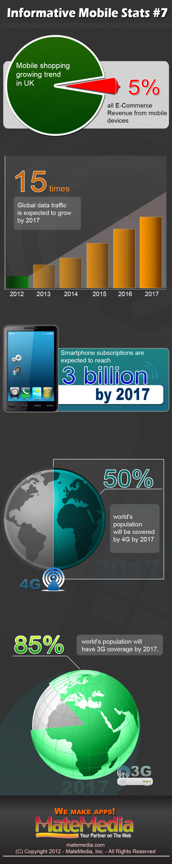 Informative Mobile Stats #7 Infographic