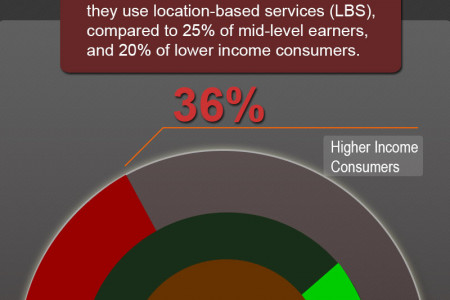 Informative Mobile Stats #9 Infographic