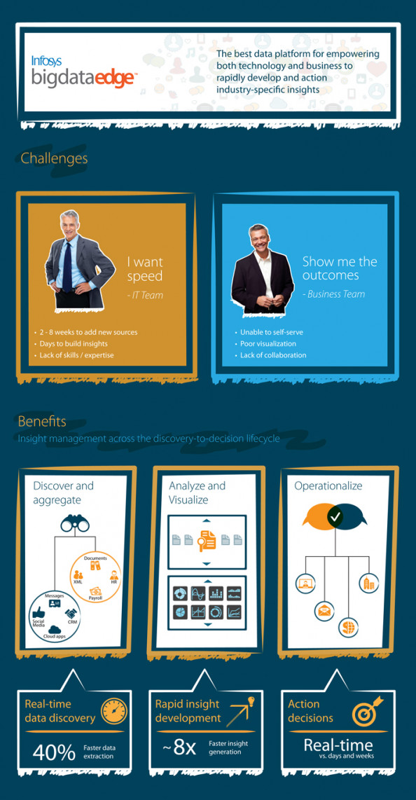 Infosys BigDataEdge Infographic