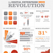 Infosys BrandEdge - Cloud Based Digital Marketing Platform & Enterprise Revolution Infographic
