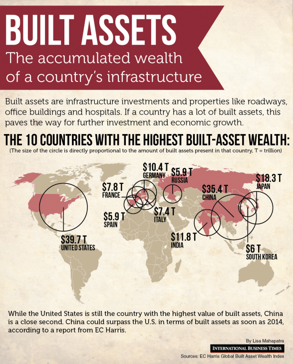 India Built Assets: the accumulated wealth of a country