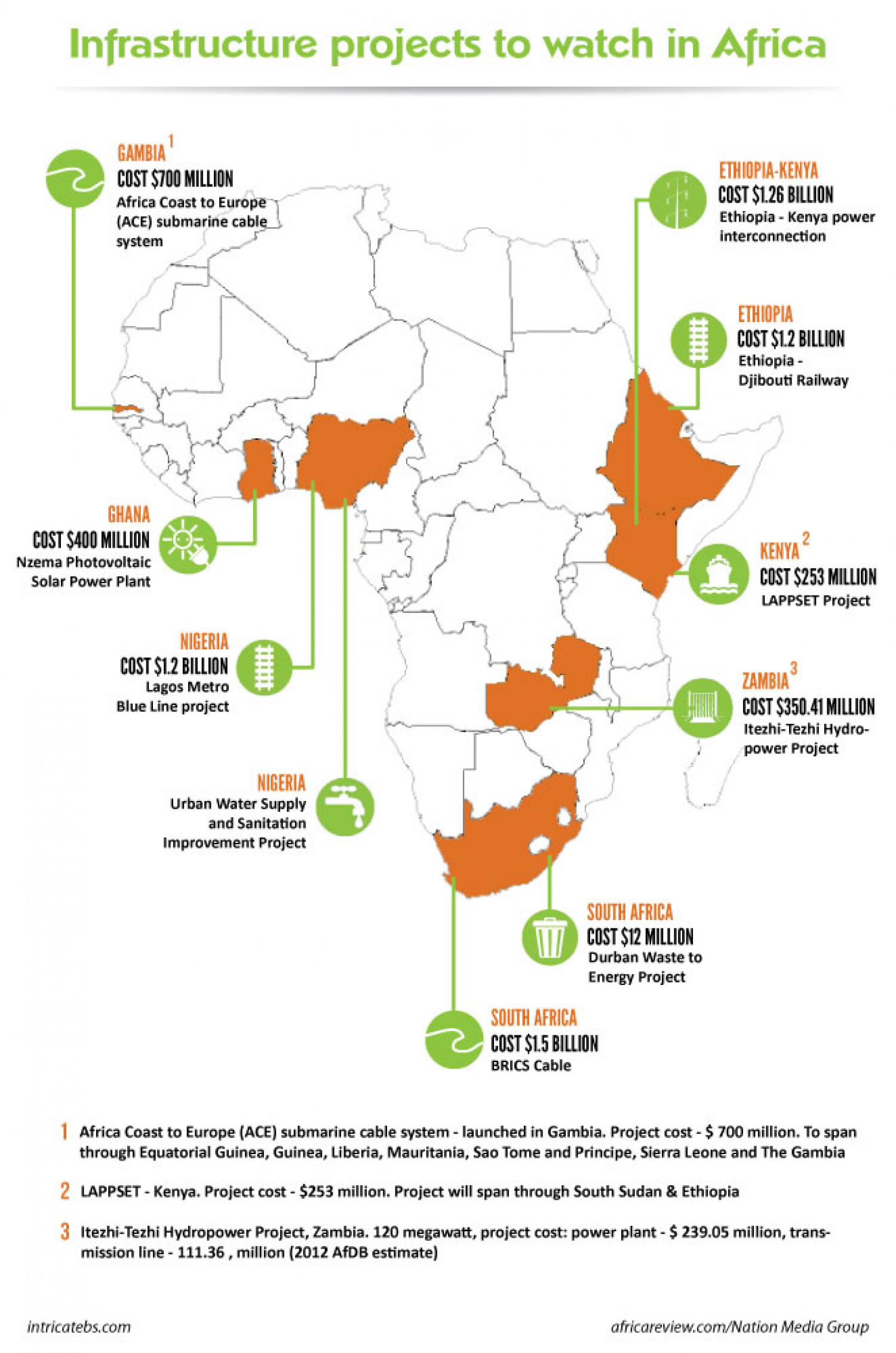 Infrastructure Projects in Africa Infographic