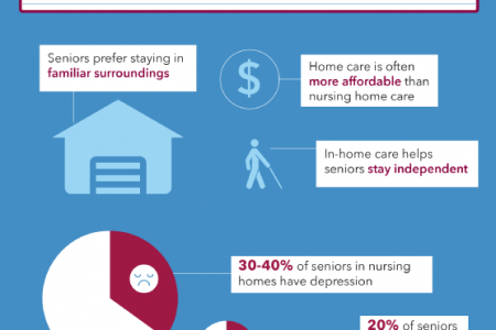 In-Home Care vs. Nursing Homes: Get the Facts Infographic
