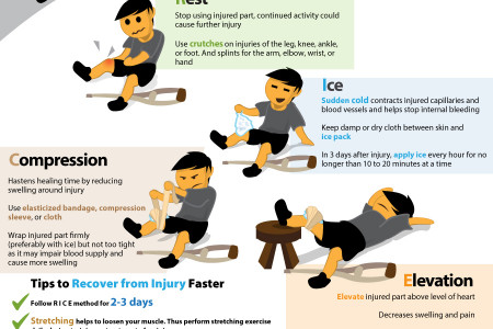 Injury Management 101: How To Boost Recovery After A Sports Injury Infographic