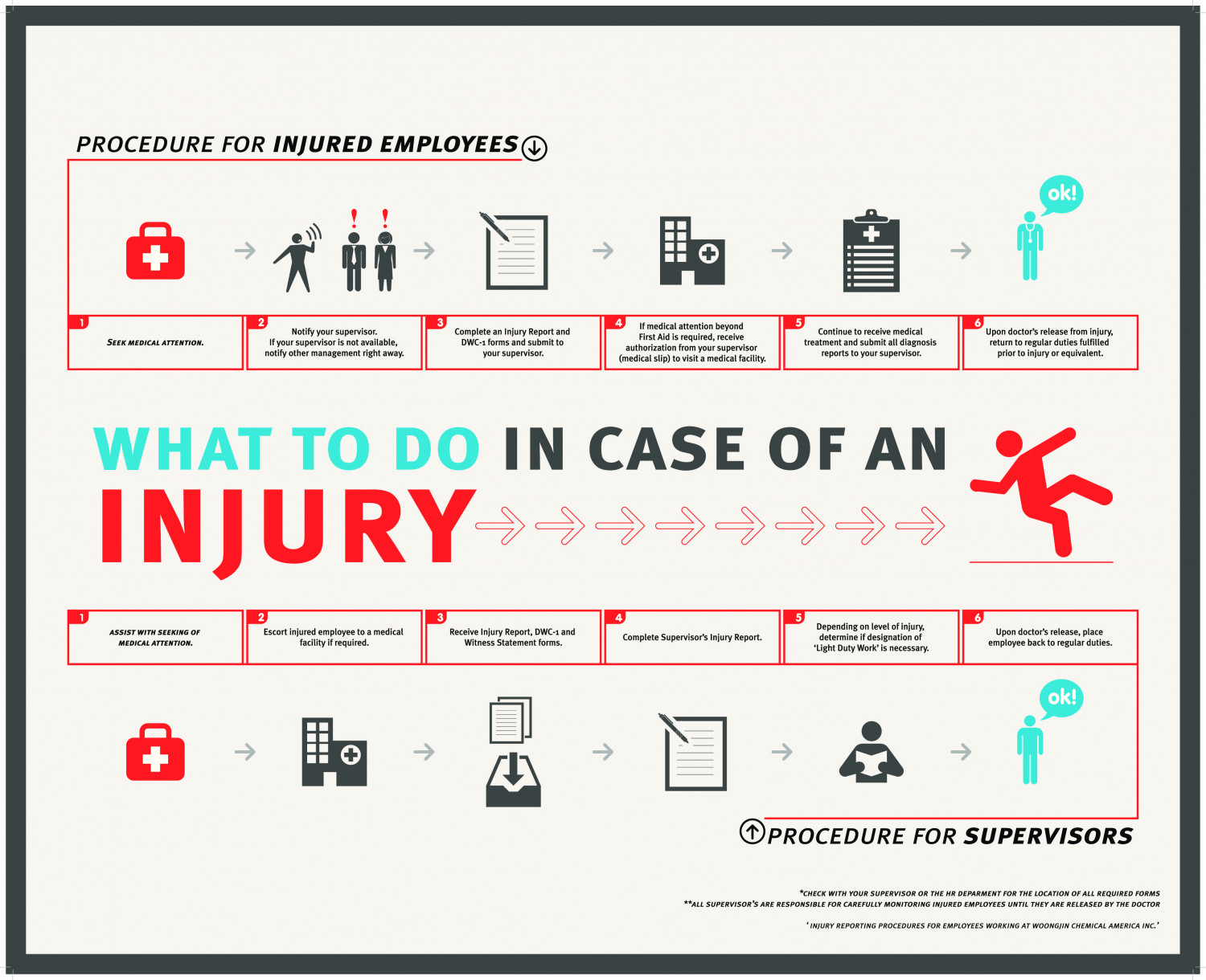 Injury Reporting Guidelines Infographic