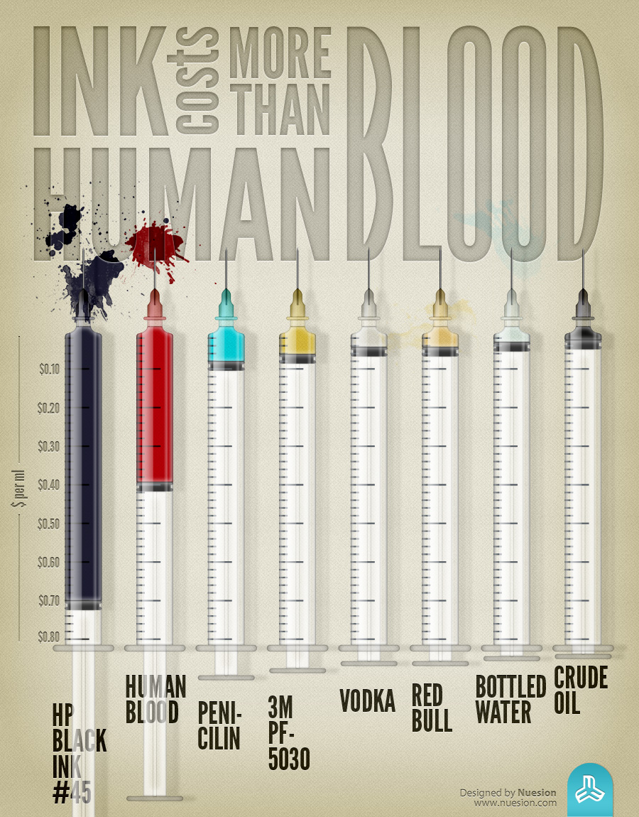 Ink costs more than blood