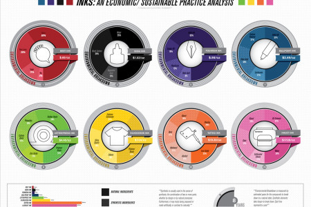 Inks: an Economic/Sustainable/ Practice analysis Infographic