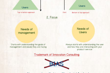 Innovation Consulting Infographic