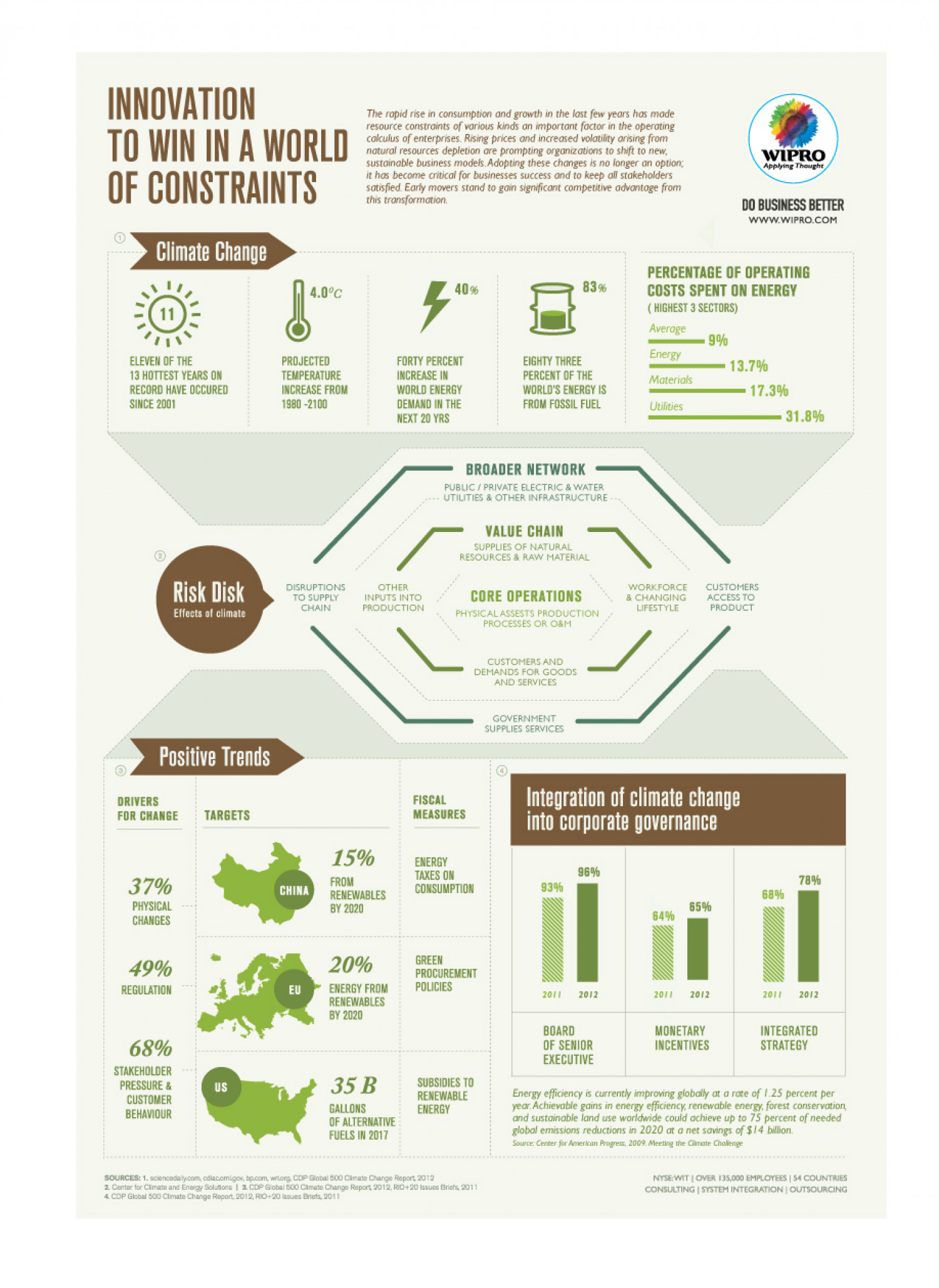 Innovation to win in a world of constraints Infographic