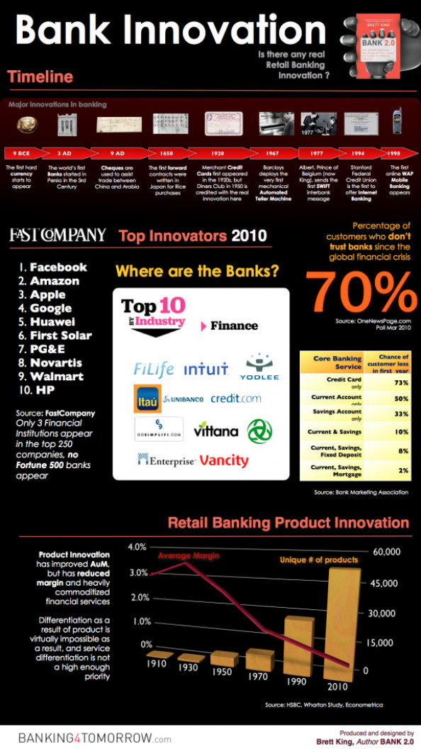Innovations in Retail Banking Infographic